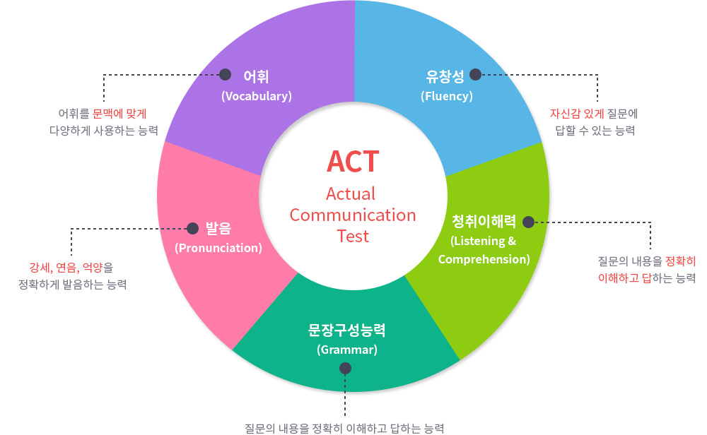 ACT - Actual CommunicationTest